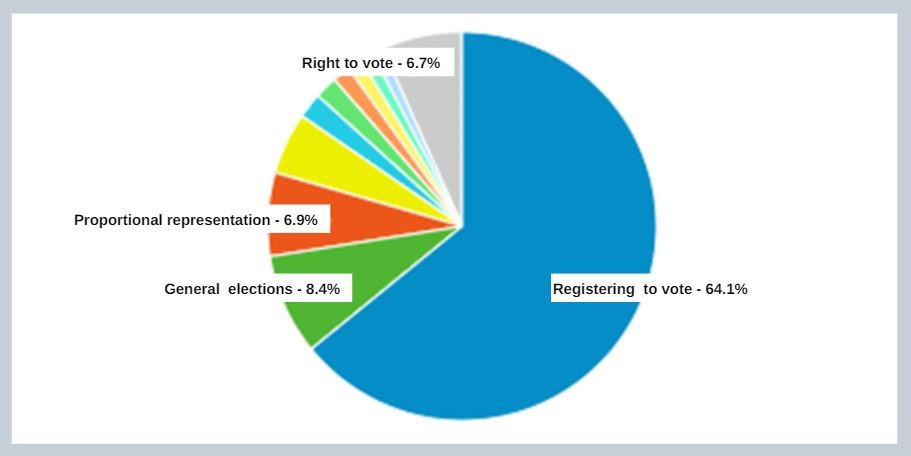 Distribution of page views in the 'Elections and referendums' section.